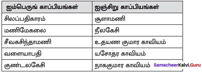 Samacheer Kalvi 8th Tamil Solutions Chapter 3.1 நோயும் மருந்தும் 1