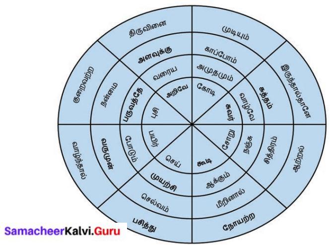 Samacheer Kalvi 8th Tamil Solutions Chapter 3.5 எச்சம் 2