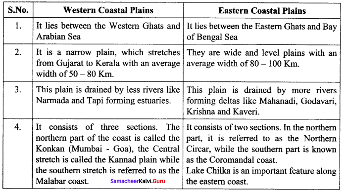 India Location Relief And Drainage Pdf Samacheer Kalvi 10th Social Science Geography Solutions Chapter 1