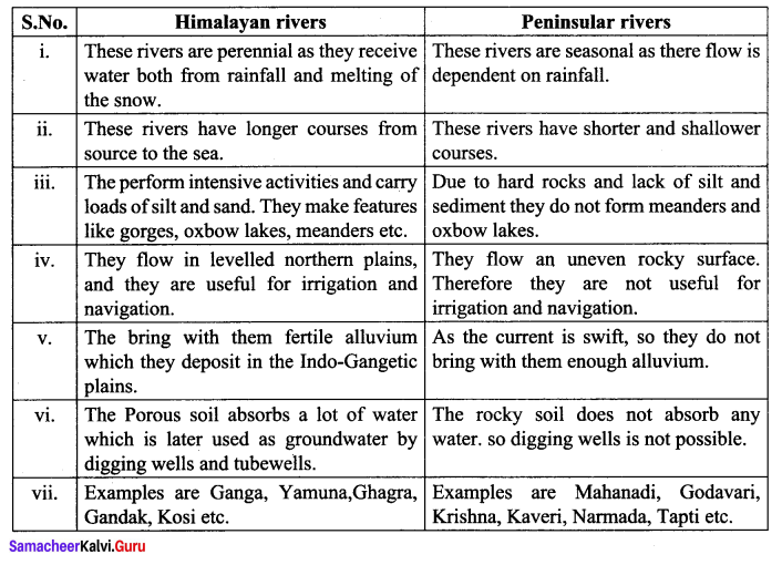 Samacheer Kalvi 10th Social Science Geography Solutions Chapter 1 India Location, Relief and Drainage 90
