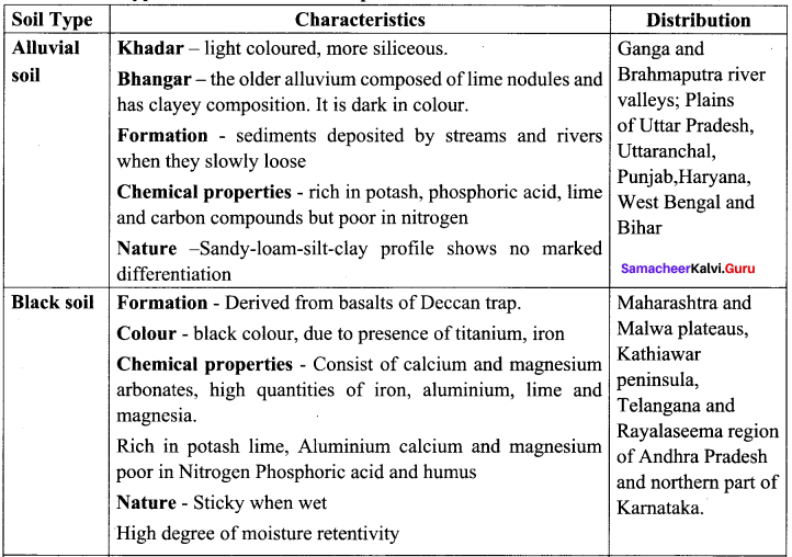 Samacheerkalvi.Guru Social Science 10th Geography Solutions Chapter 3 Components Of Agriculture