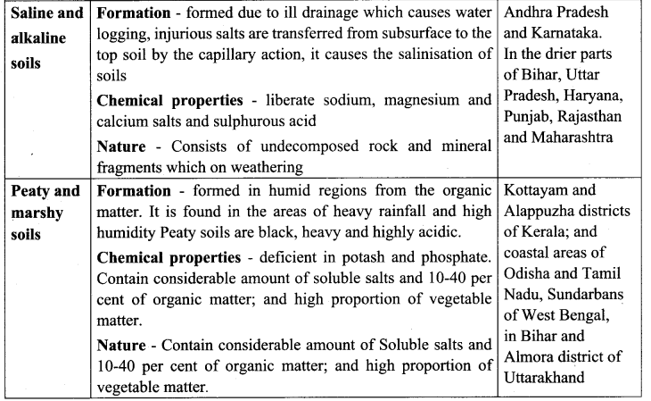 Samacheer Kalvi 10th Social Science Geography Solutions Chapter 3 Components of Agriculture 84