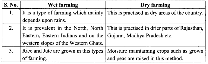 Samacheer Kalvi 10th Social Science Geography Solutions Chapter 3 Components of Agriculture 98