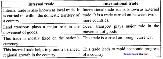 Samacheer Kalvi 10th Social Science Geography Solutions Chapter 5 India Population, Transport, Communication, and Trade 10