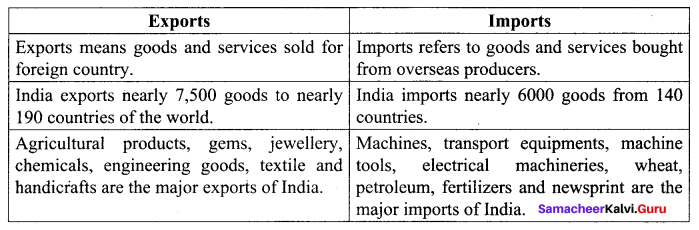 Samacheer Kalvi 10th Social Science Geography Solutions Chapter 5 India Population, Transport, Communication, and Trade 31