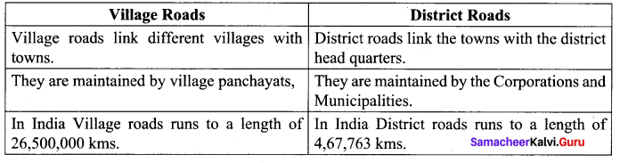Samacheer Kalvi 10th Social Science Geography Solutions Chapter 5 India Population, Transport, Communication, and Trade 38