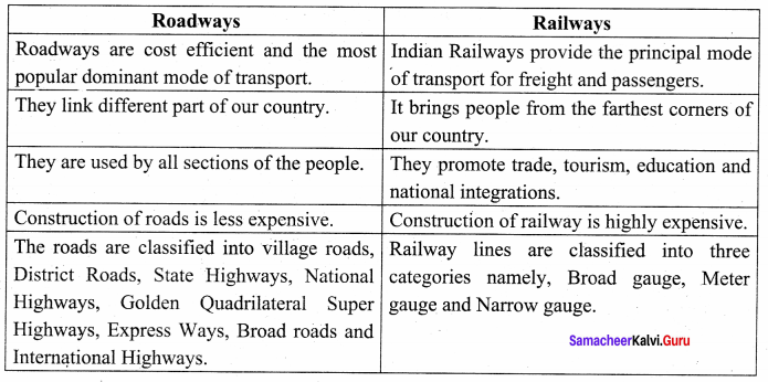 Samacheer Kalvi 10th Geography Book Social Science Solutions Chapter 5 India: Population, Transport, Communication, And Trade