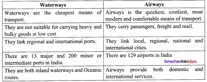 10th India Outline Map Samacheer Kalvi Social Science Geography Solutions Chapter 5 India: Population, Transport, Communication, And Trade