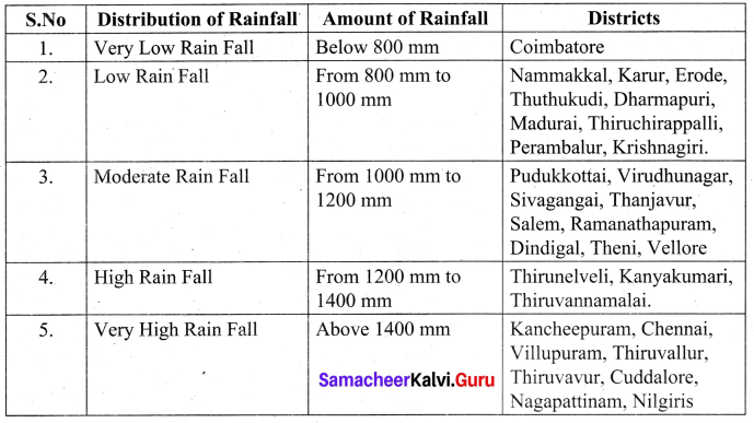 Samacheer Kalvi 10th Social Science Geography Solutions Chapter 6 Physical Geography of Tamil Nadu 6