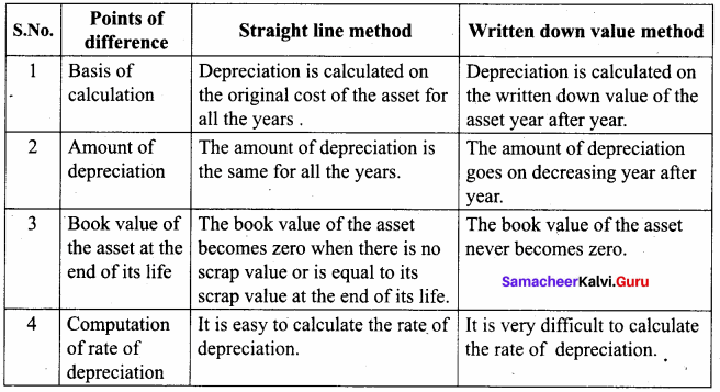 Depreciation Questions And Answers Pdf Samacheer Kalvi 11th Accountancy Solutions Chapter 10