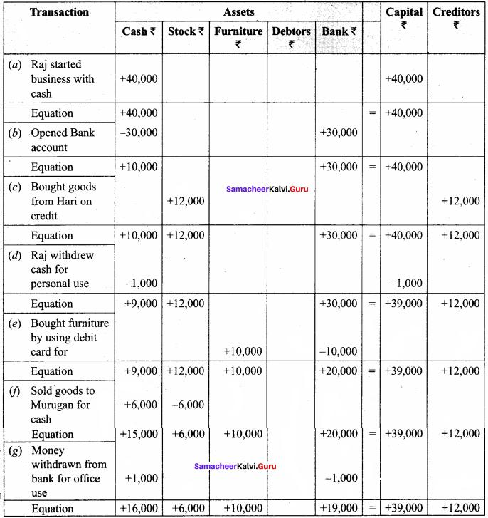 Samacheer Kalvi 11th Accountancy Chapter 3 Books Of Prime Entry