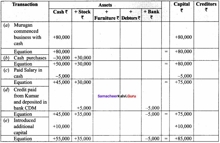 11th Accountancy Chapter 3 Samacheer Kalvi 11th Accountancy Books Of Prime Entry