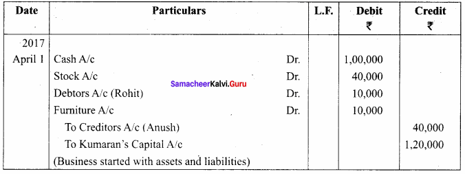 Samacheer Kalvi 11th Accountancy Solutions Chapter 4 Ledger 32