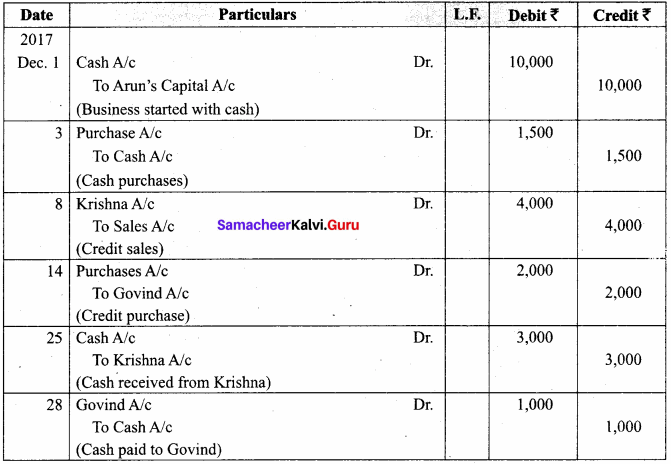 Samacheer Kalvi 11th Accountancy Solutions Chapter 4 Ledger 85