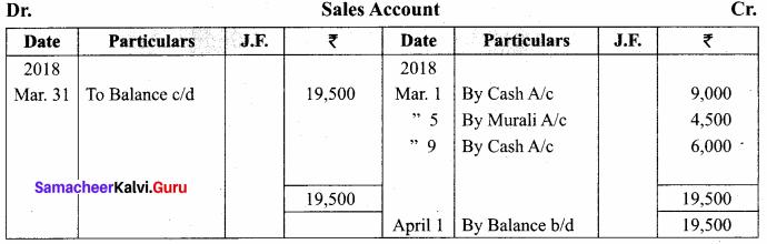 Samacheer Kalvi 11th Accountancy Solutions Chapter 4 Ledger 95