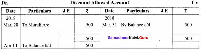 Samacheer Kalvi 11th Accountancy Solutions Chapter 4 Ledger 99