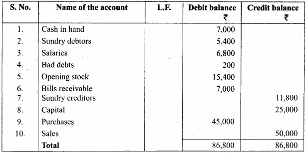 Trial Balance Sums Samacheer Kalvi 11th Accountancy Solutions Chapter 5