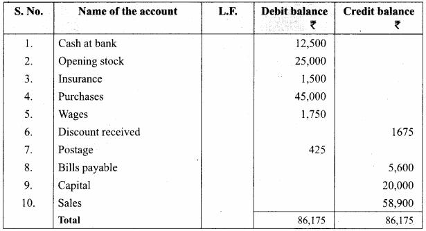 Samacheer Kalvi Guru 11th Accountancy Solutions Chapter 5 Trial Balance