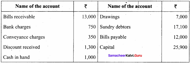 Trial Balance Questions With Solutions Samacheer Kalvi 11th Accountancy Solutions Chapter 5
