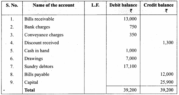 Trial Balance Questions With Answers Samacheer Kalvi 11th Accountancy Solutions Chapter 5
