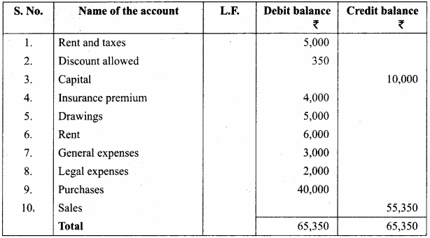 Trial Balance Exercise With Answer Pdf Samacheer Kalvi 11th Accountancy Solutions Chapter 5