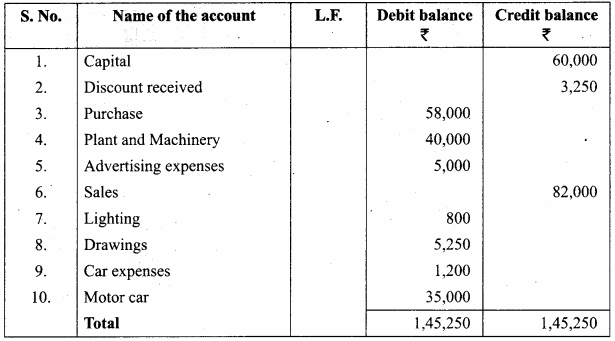Trial Balance Sums For Class 11 Samacheer Kalvi Accountancy Solutions Chapter 5