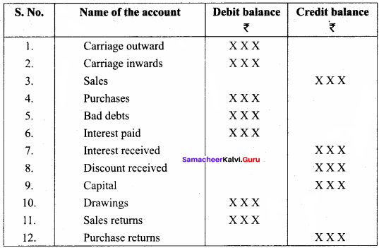 Trial Balance Questions With Solutions Pdf Samacheer Kalvi 11th Accountancy Solutions Chapter 5