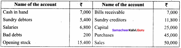Trial Balance Question And Answer Samacheer Kalvi 11th Accountancy Solutions Chapter 5
