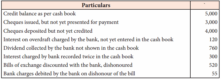 Bank Reconciliation Questions Samacheer Kalvi 11th Accountancy Solutions Chapter 8