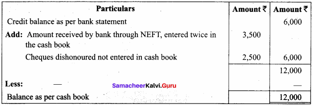 Accounting Chapter 8 Bank Reconciliation Statement 11th Solutions Samacheer Kalvi