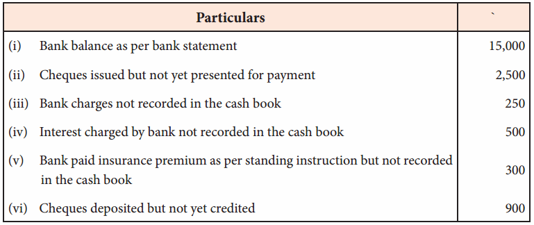Chapter 8 Bank Reconciliation Statement Samacheer Kalvi 11th Accountancy Solutions