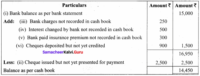 Bank Reconciliation Statement Solutions Samacheer Kalvi 11th Accountancy Chapter 8