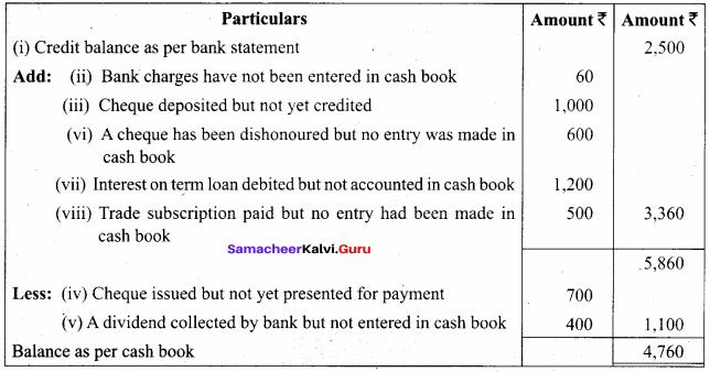 Bank Reconciliation Solutions Samacheer Kalvi 11th Accountancy Chapter 8