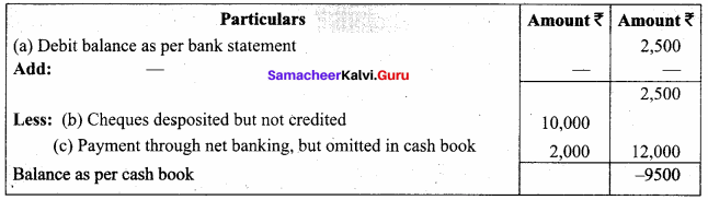 Samacheer Kalvi 11th Accountancy Solutions Chapter 8 Bank Reconciliation Statement