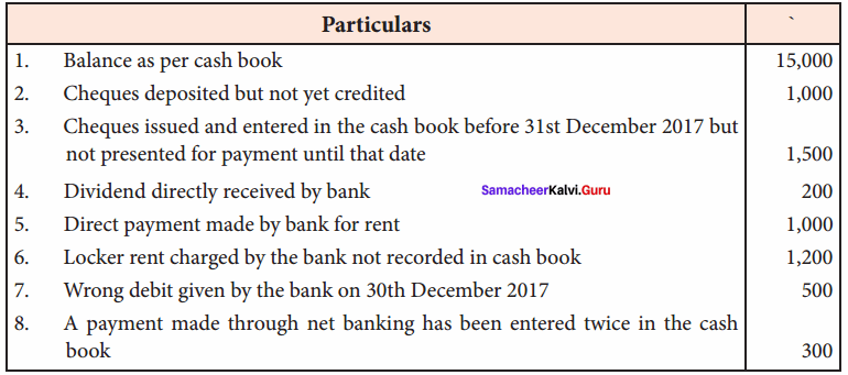 Accountancy Class 11 Chapter 8 Solutions Samacheer Kalvi Bank Reconciliation Statement