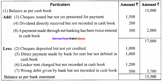 Bank Reconciliation Statement Problems And Solutions Pdf Samacheer Kalvi 11th Accountancy Solutions Chapter 8