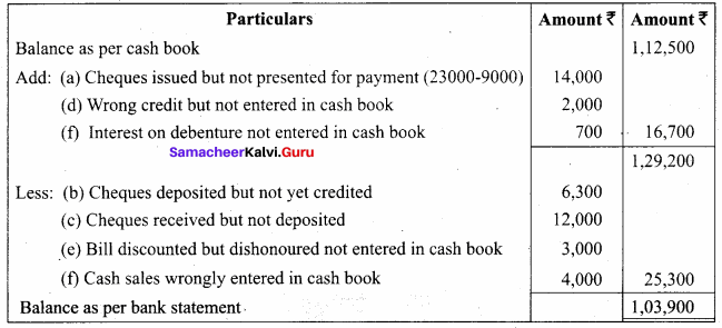 Bank Reconciliation Statement Questions And Answers Samacheer Kalvi 11th Accountancy Solutions Chapter 8