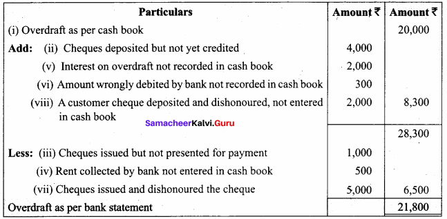 Bank Reconciliation Statement Questions Samacheer Kalvi 11th Accountancy Solutions Chapter 8