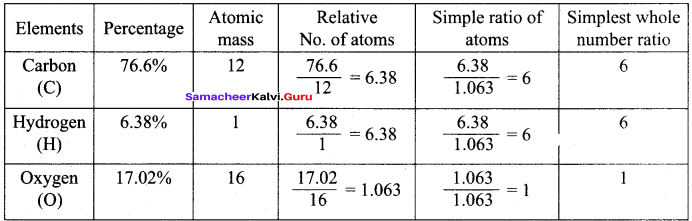 Class 11 Chemistry All Formulas Samacheer Kalvi Chapter 1 Basic Concepts Of Chemistry And Chemical Calculations