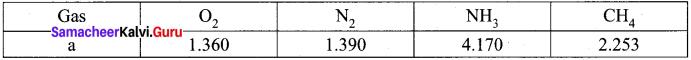 11th Chemistry Unit 6 Book Back Answers Samacheer Kalvi Gaseous State