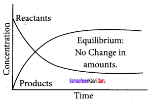 Samacheer Kalvi 11th Chemistry Solutions Chapter 8 Physical and Chemical Equilibrium-75