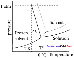 Samacheer Kalvi 11th Chemistry Solutions Chapter 9 Solutions-86