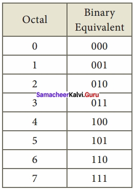 Samacheer Kalvi 11th Computer Applications Solutions Chapter 2 Number Systems img 17