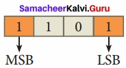 Samacheer Kalvi 11th Computer Applications Solutions Chapter 2 Number Systems img 2