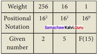 Samacheer Kalvi 11th Computer Applications Solutions Chapter 2 Number Systems img 28