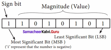Samacheer Kalvi 11th Computer Applications Solutions Chapter 2 Number Systems img 30