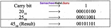 Samacheer Kalvi 11th Computer Applications Solutions Chapter 2 Number Systems img 7
