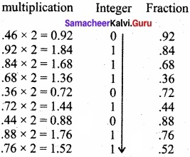Samacheer Kalvi 11th Computer Applications Solutions Chapter 2 Number Systems img 9