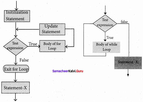 Samacheer Kalvi 11th Computer Science Solutions Chapter 10 Flow of Control 10