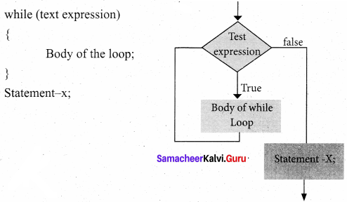 Samacheer Kalvi 11th Computer Science Solutions Chapter 10 Flow of Control 11